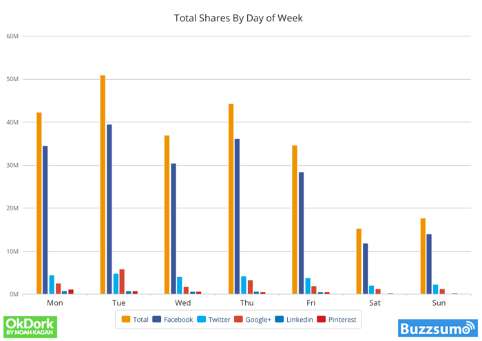 total shares by day of week