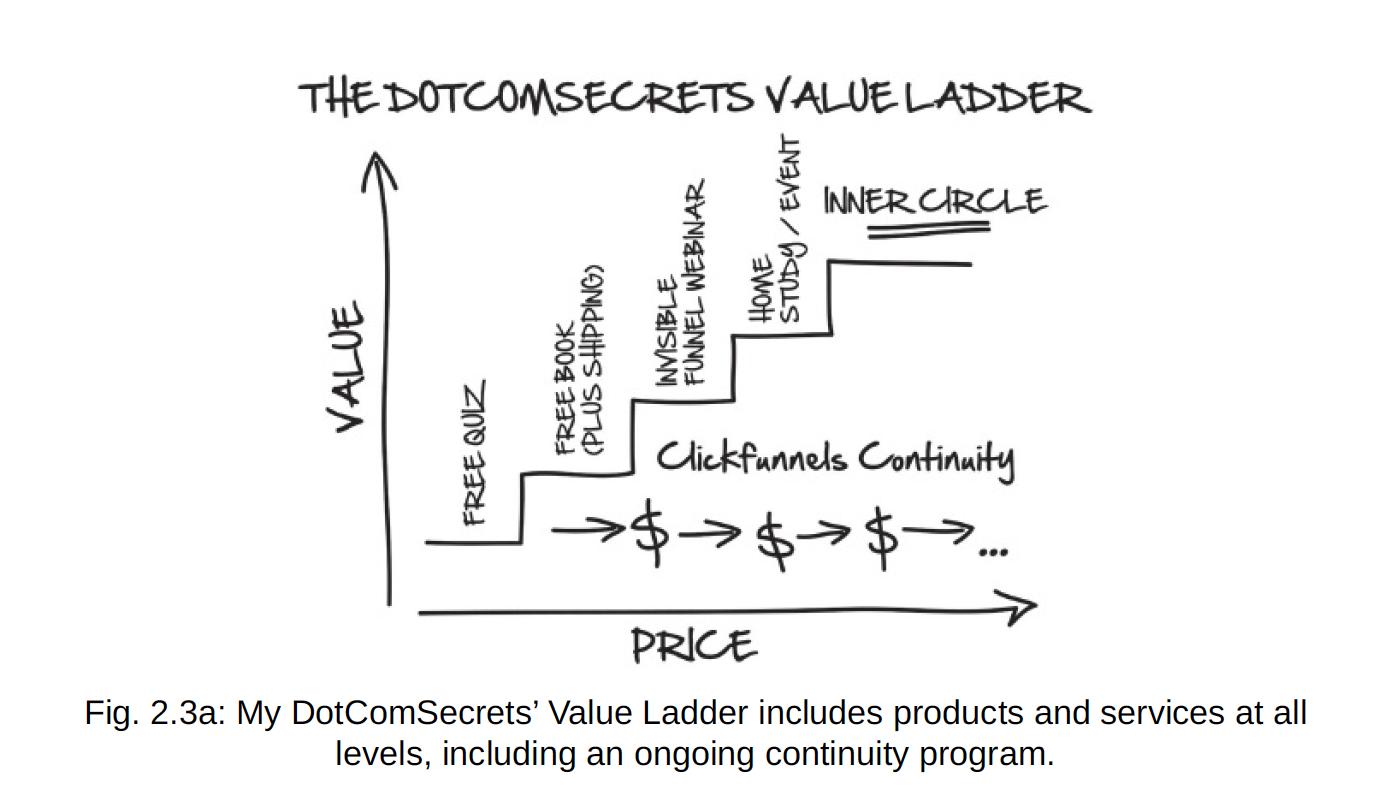 the dotcom secrets value ladder