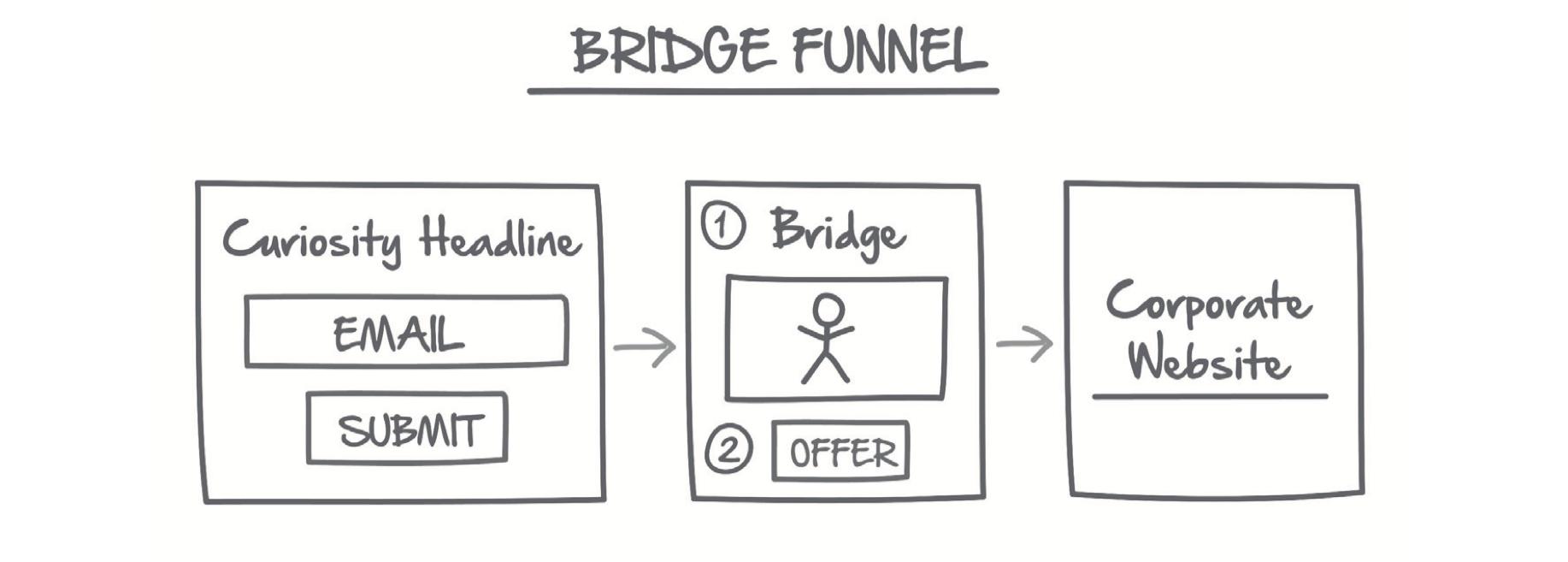 Bridge Funnel Flow