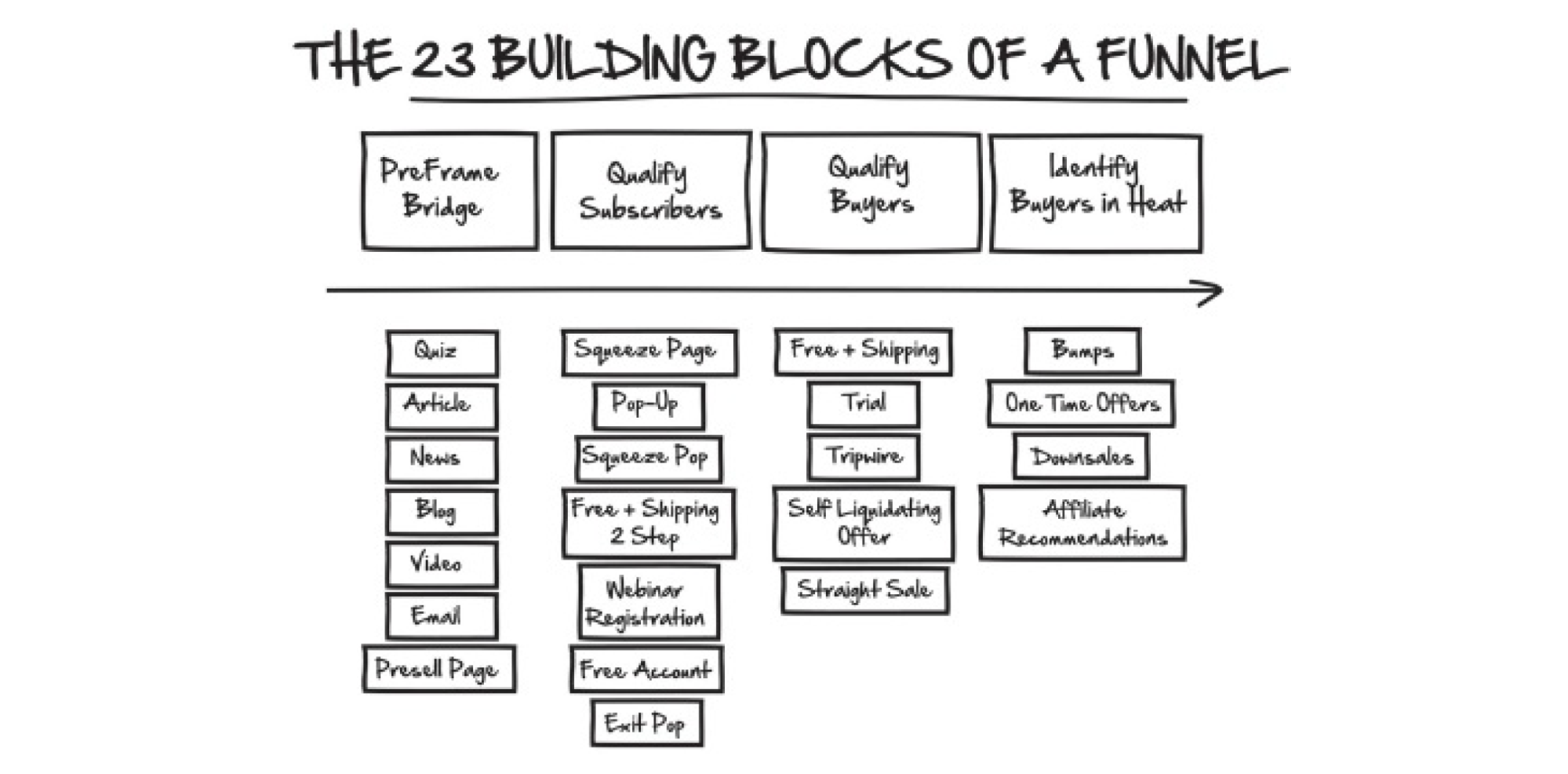 the 23 building blocks of a funnel
