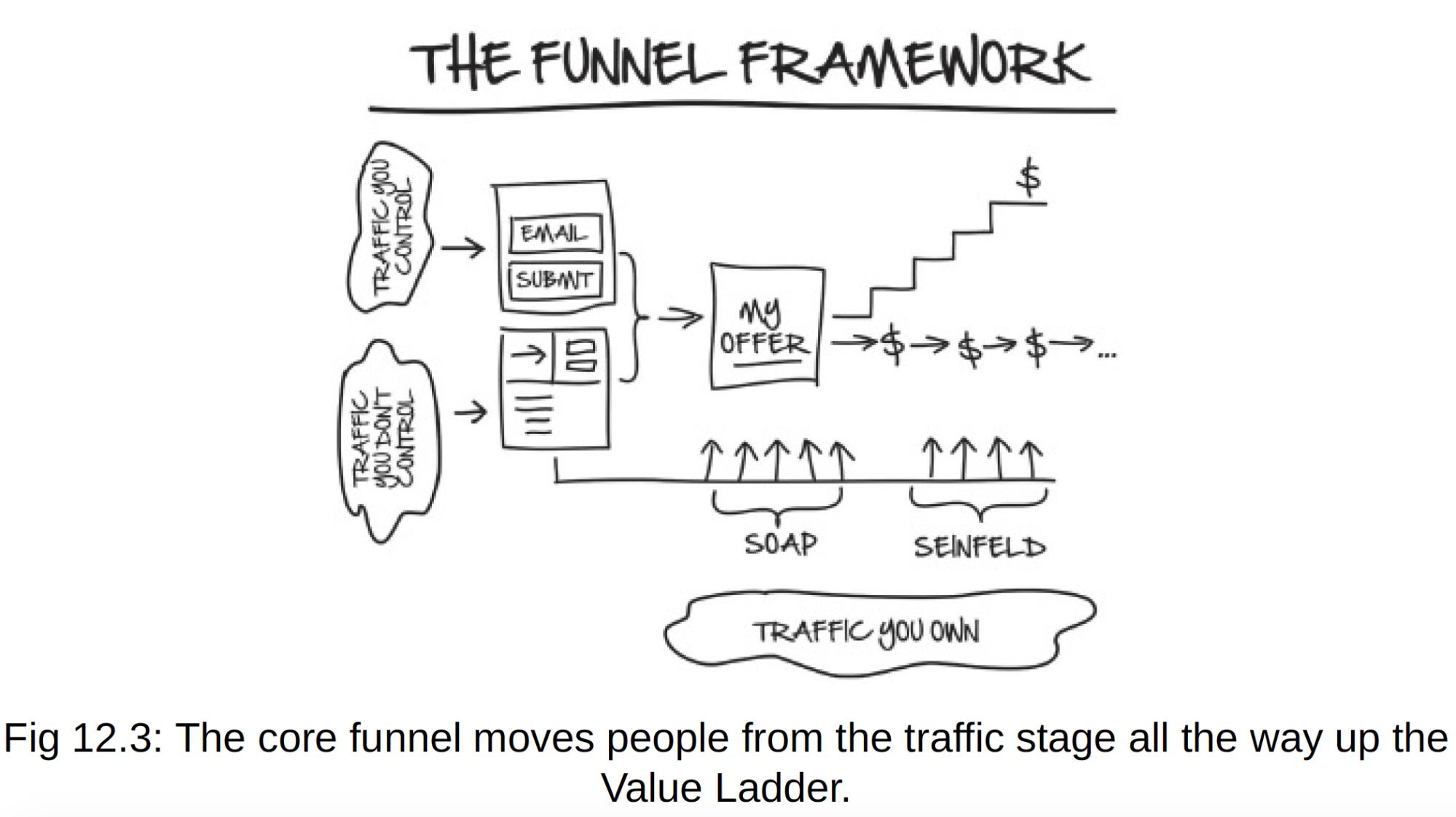 the funnel framework