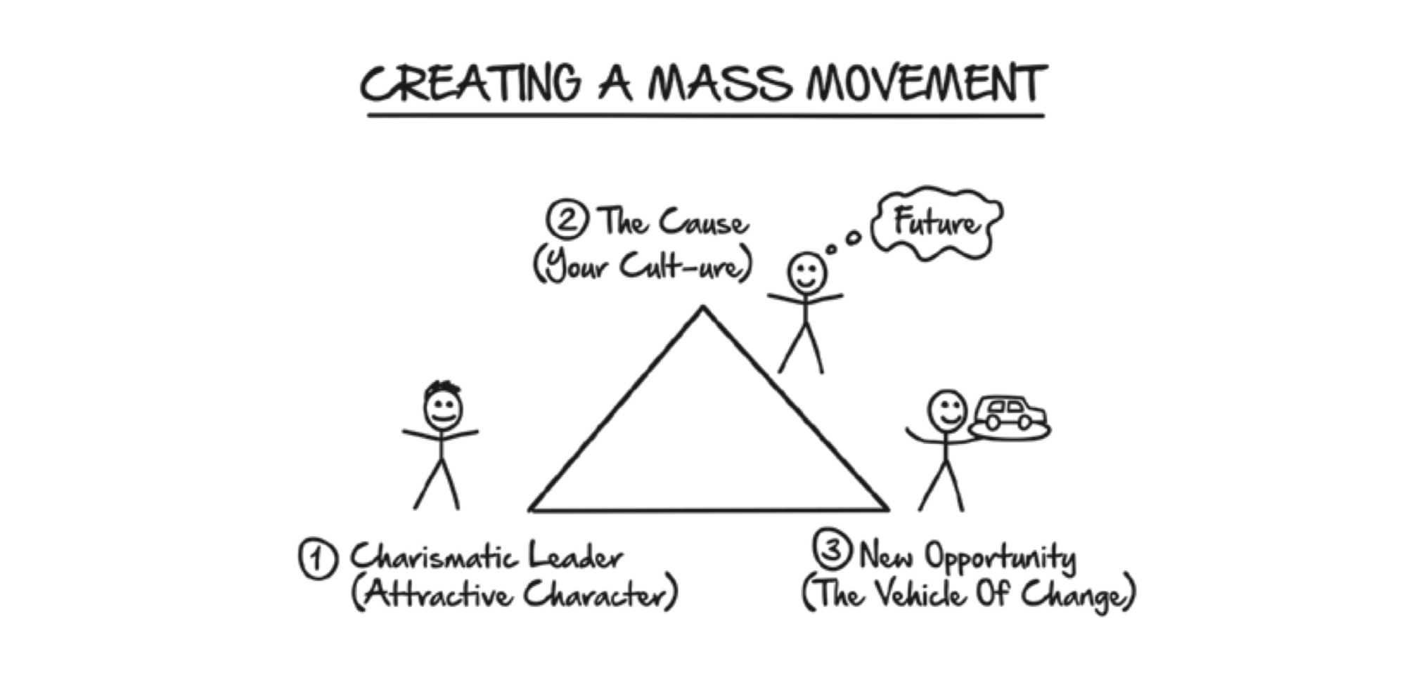creating a mass movement